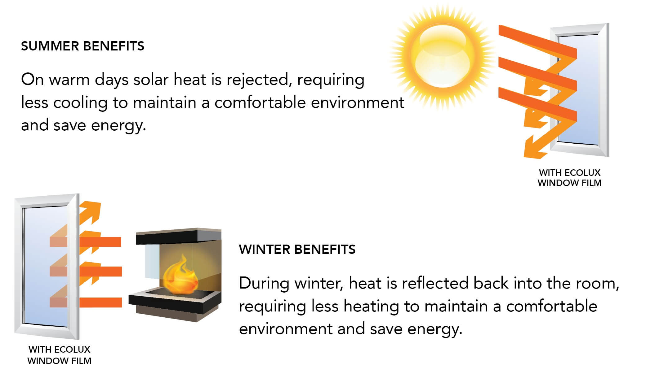 Benefits of Ecolux window film in the winter and summer